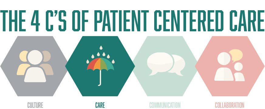 4Cs-Header-Care-centered